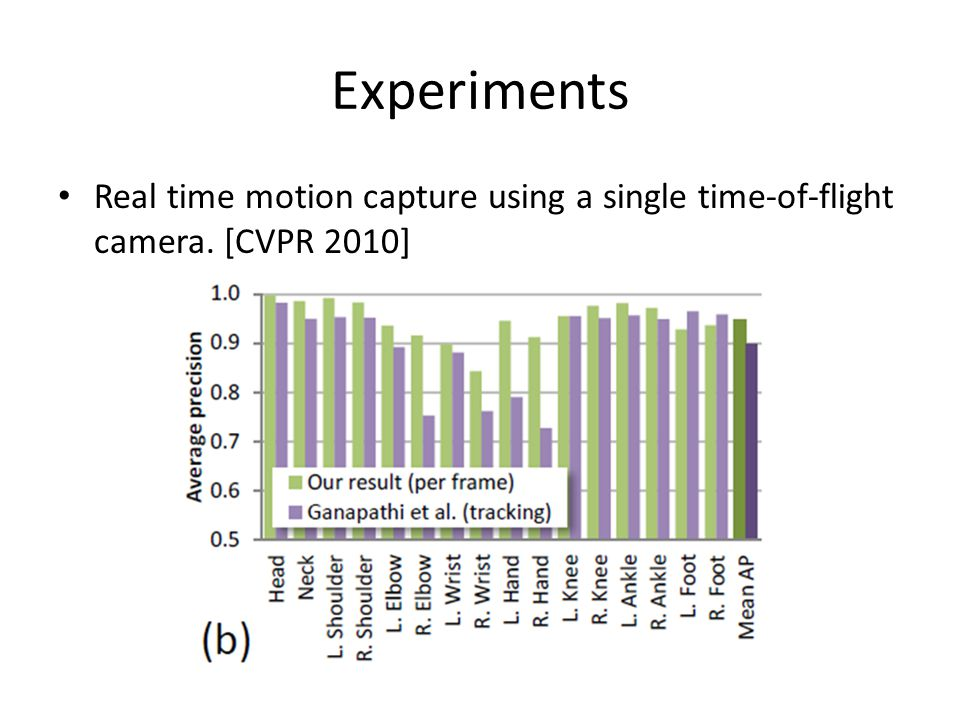 Experiments Real time motion capture using a single time-of-flight camera. [CVPR 2010]